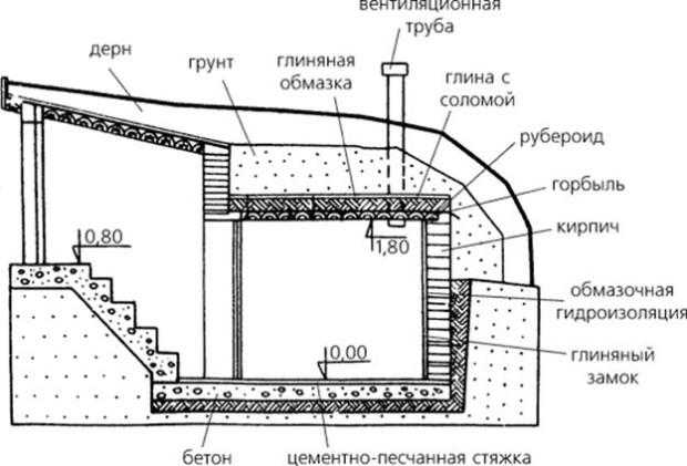 Shema-pogreba