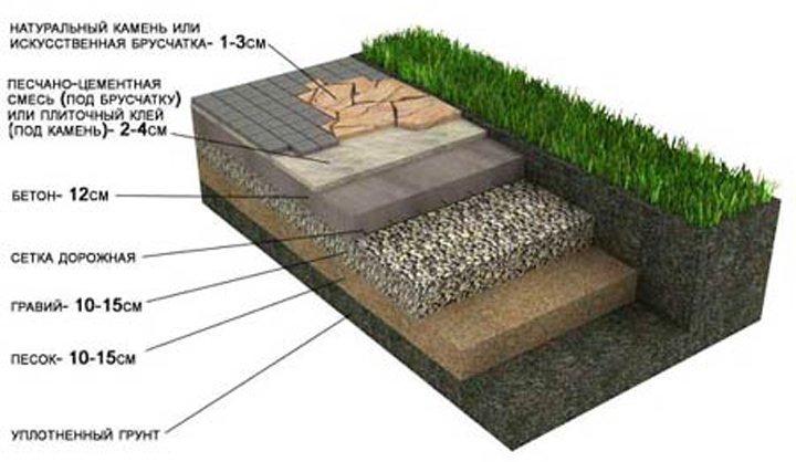 Как укладывать тротуарную плитку на бетон своими руками