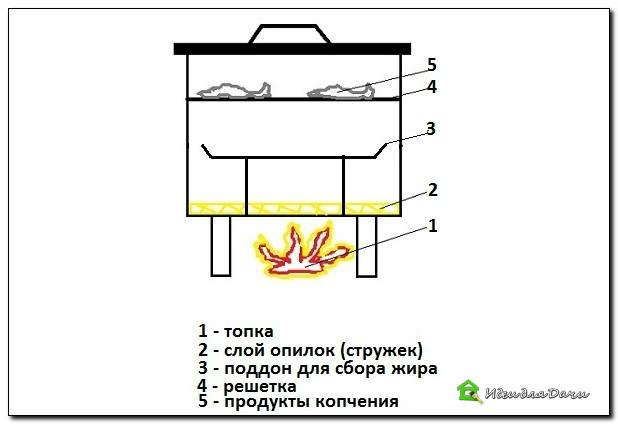 Коптильня горячего копчения своими руками видео из бочки