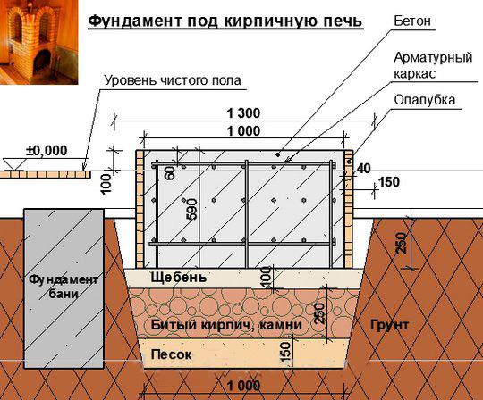 shema-fundamenta-pod-pech