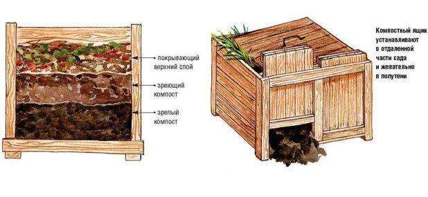 Obrazets-napolneniya-kompostnogo-yashhika
